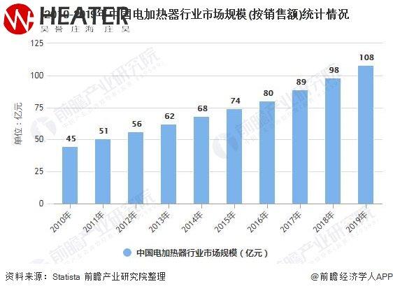2010-2019nian中国电加热器xing业市场规模(按销售额)统计情况