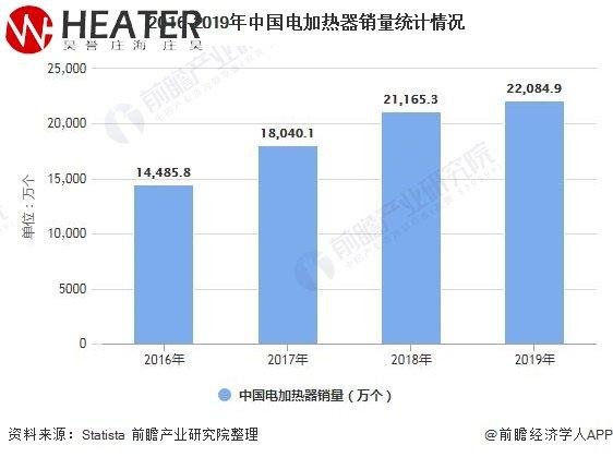 2016-2019nian中国电加热器销量统计情况