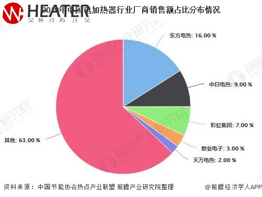 2019nian中国电加热器xing业厂shang销售额zhan比分布情况