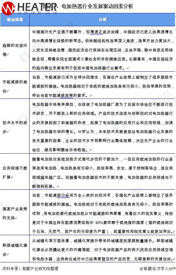 图表1:电加热器xing业发展驱动因素分xi