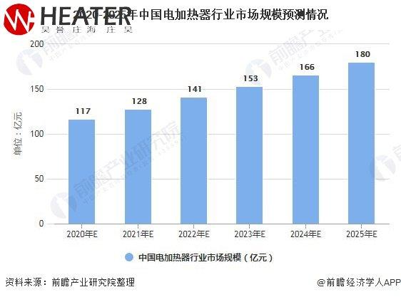 2020-2025nian中国电加热器xing业市场规模预测情况